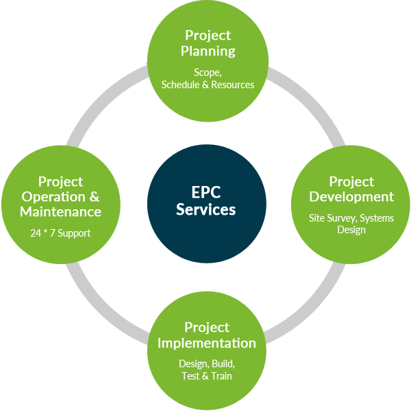 project resources Project insight, project management software, provides an overview of basic project management resource planning.